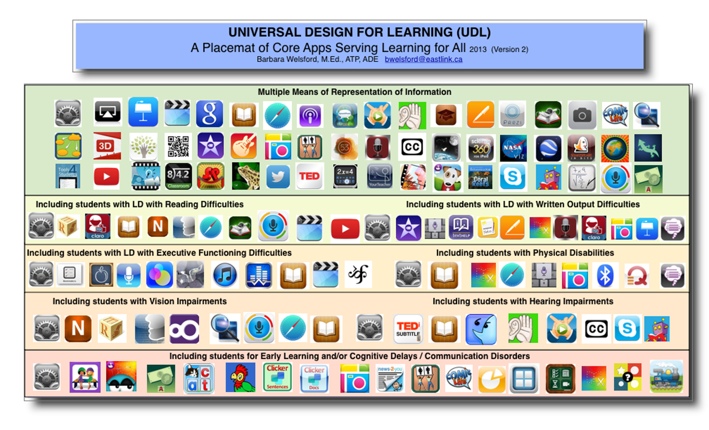 UDL Placemat of Apps | Universal Design for Learning SSRSB